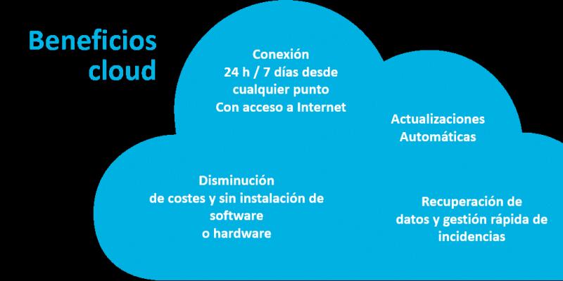 beneficios cloud